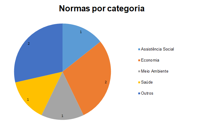 normas por categoria 2 set 2020.PNG